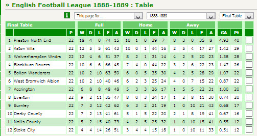 Excel football league table for All english league tables