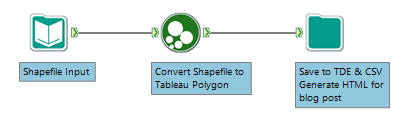 3 steps to converting a shapefile and generating both data outputs and the html blog post content