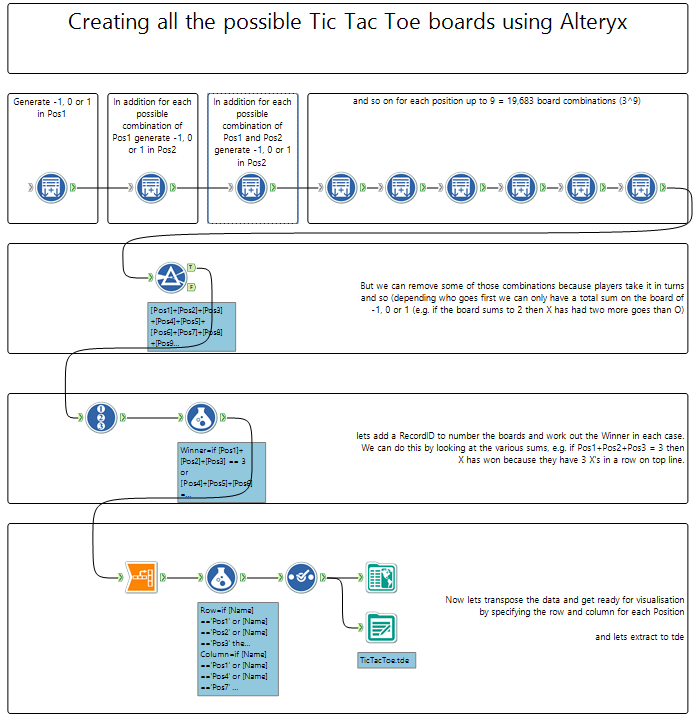 Generating Tic Tac Toe Data - The Alteryx Way