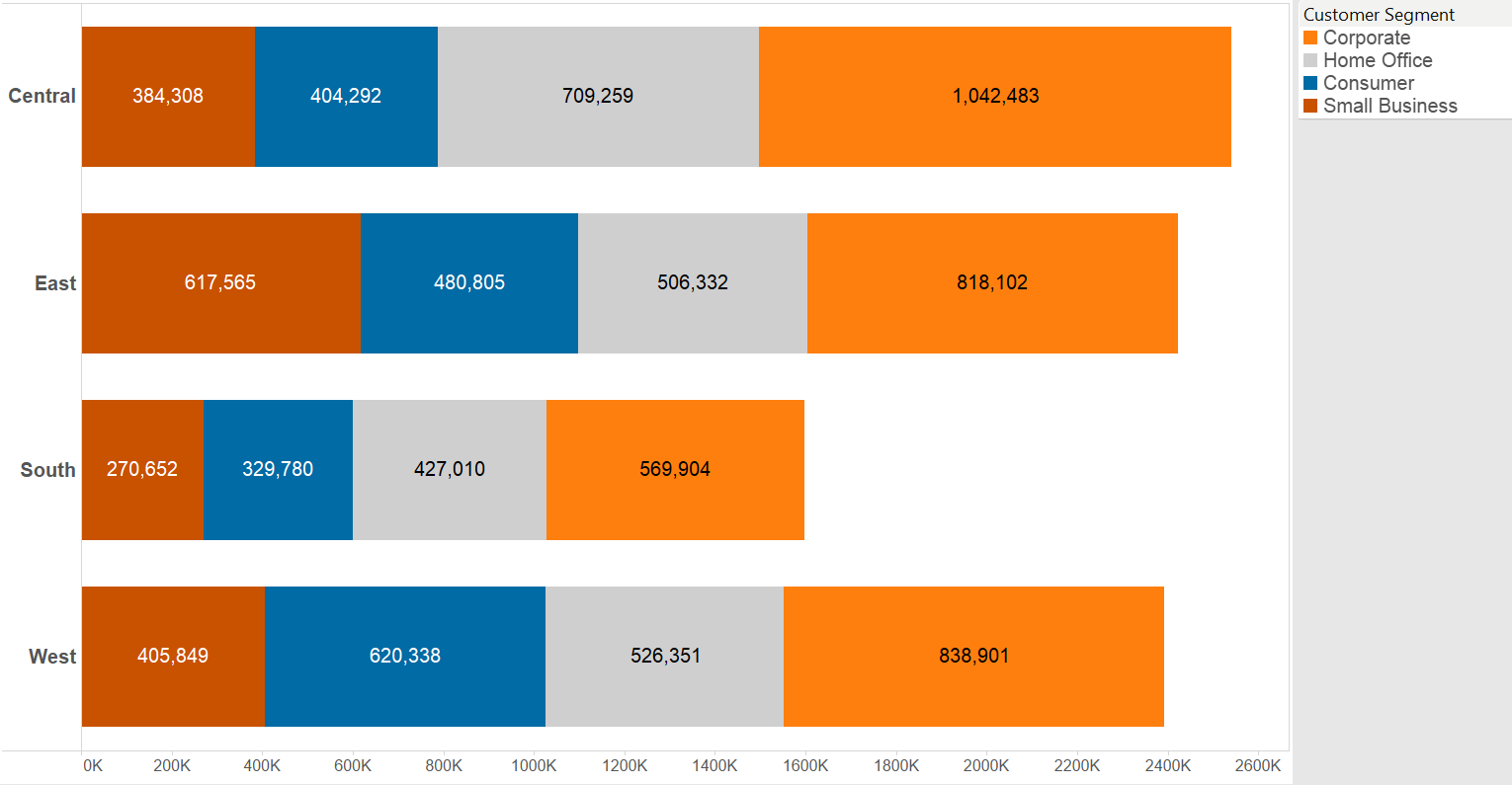 Treemap vs bar chart the end of treemap 2 1 stacked bar with sales nvjuhfo Image collections