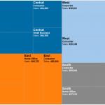 Treemap vs Bar chart – The end of Treemap
