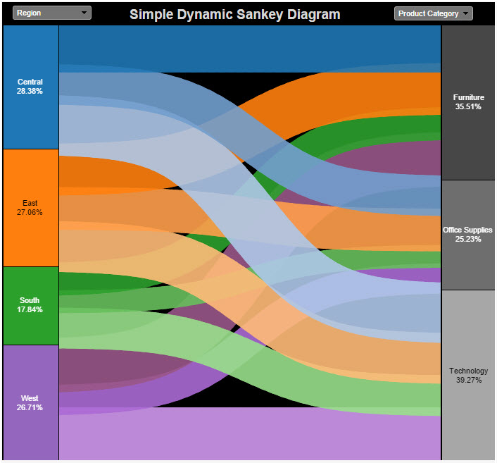 Sankey Charts in Tableau  The    Information    Lab
