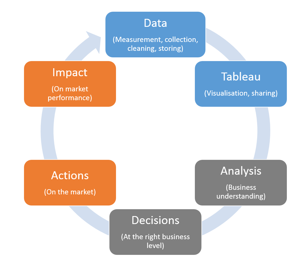 tableau and corporate analytical capabilities the information lab data analysis cycle