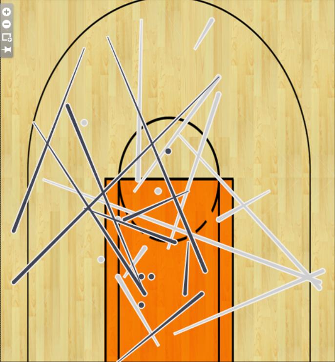 Carl - basketball scatter plot