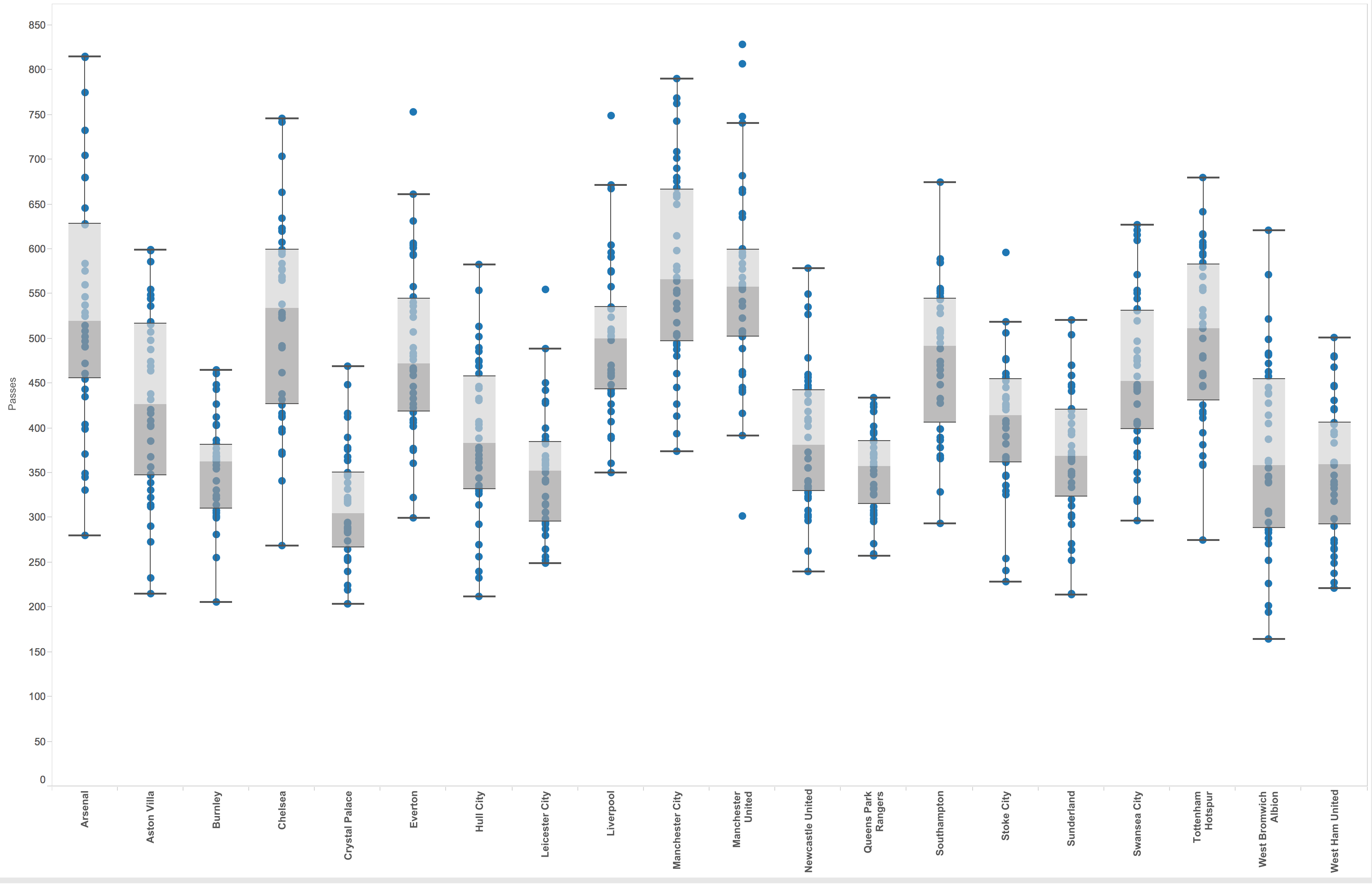 First Thing To Note Is Tableau's Default Preference To Extend The Whiskers  To 15 X The Interquartile Range I Believe Box Plots Are Designed To Show  The