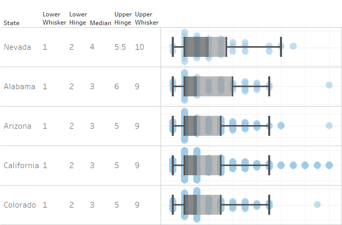 How to do Box Plot Calculations in Tableau - The Information Lab