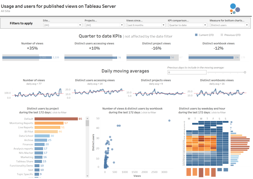 Tableau PostgreSQL Repository: Improving the Traffic to
