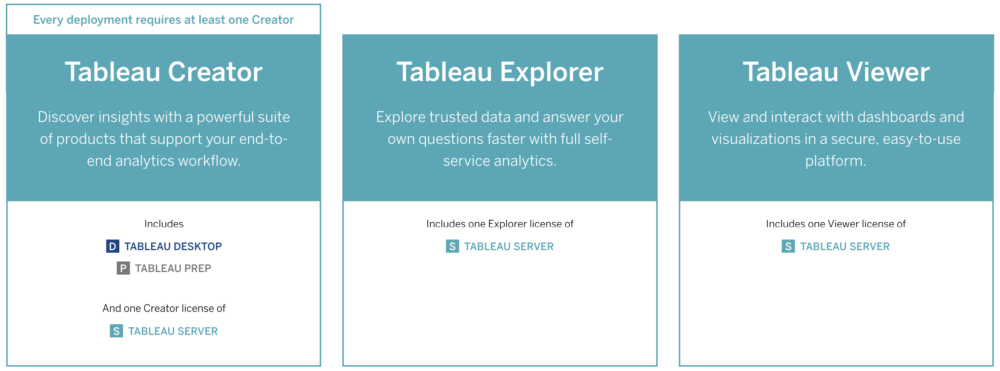 Explorer? Creator? Viewer? Demystifying Tableau's Licensing
