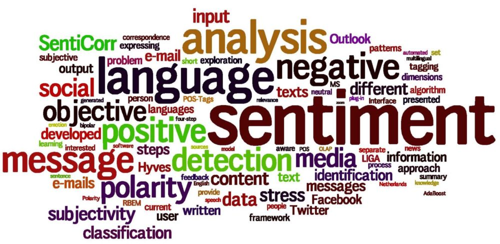 Sentiment Analysis Word Cloud