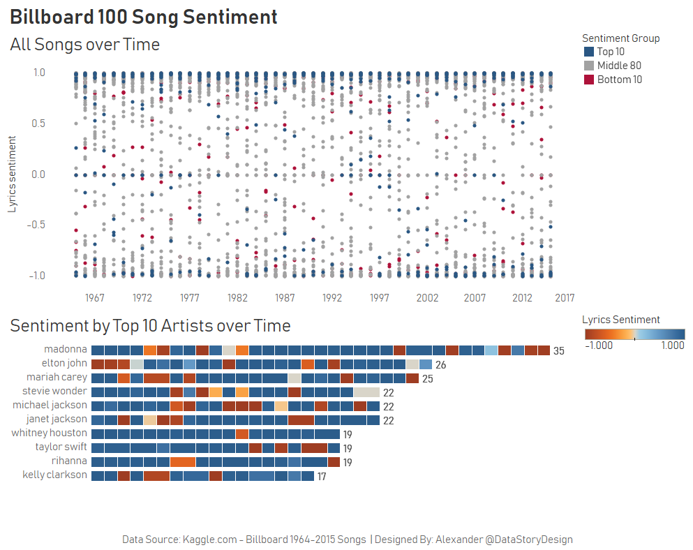 Sentiment Analysis Using Python in Tableau with TabPy - The