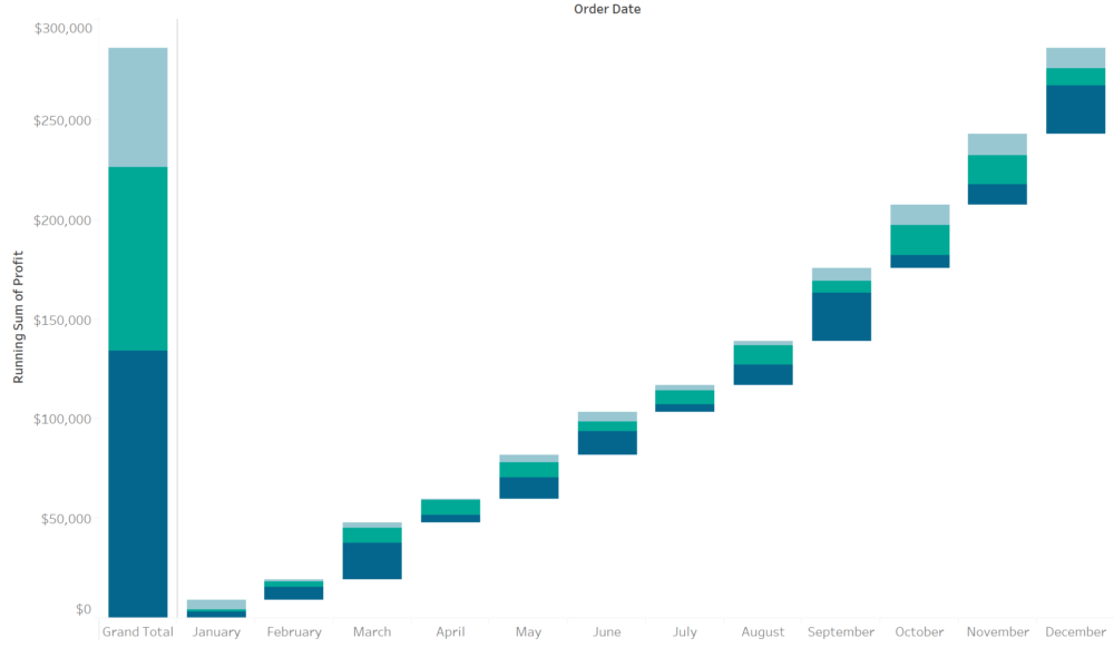 Addicted to Waterfall Charts - The Information Lab