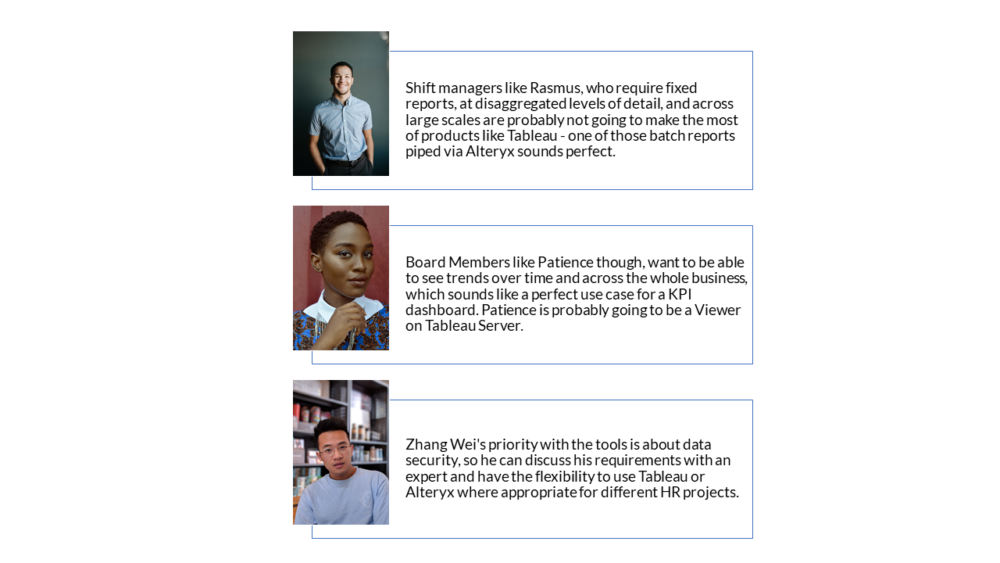 A graphic showing that Rasmus's needs means it's likely he'll be best served by batch reports coming from Alteryx, Patience is likely to be a viewer on Tableau Server, and Zhang Wei might need either or both, and needs that flexibility.